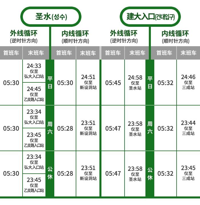 [韩国旅游小贴士] 首尔地铁主要车站首‧末班车时间表 第1弹
